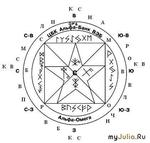 Ритуал для исполнения ваших желаний