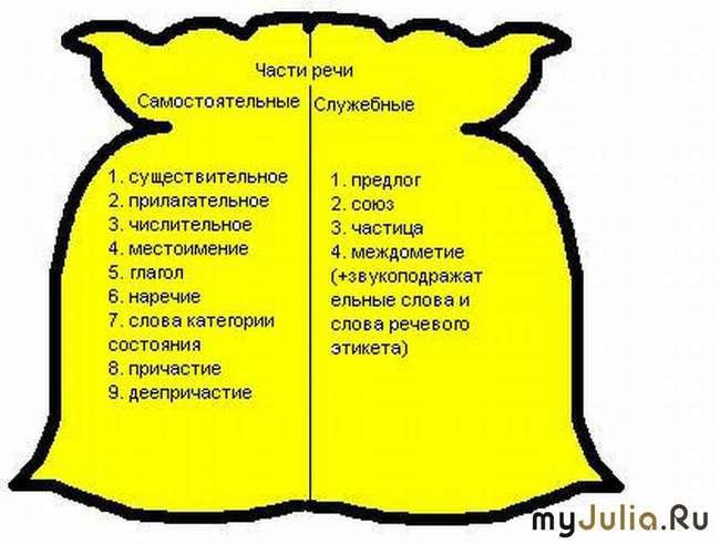 Части речи в русском языке таблица 2 класс схема канакина горецкий