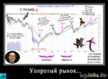 Упоротый рынок... (С)